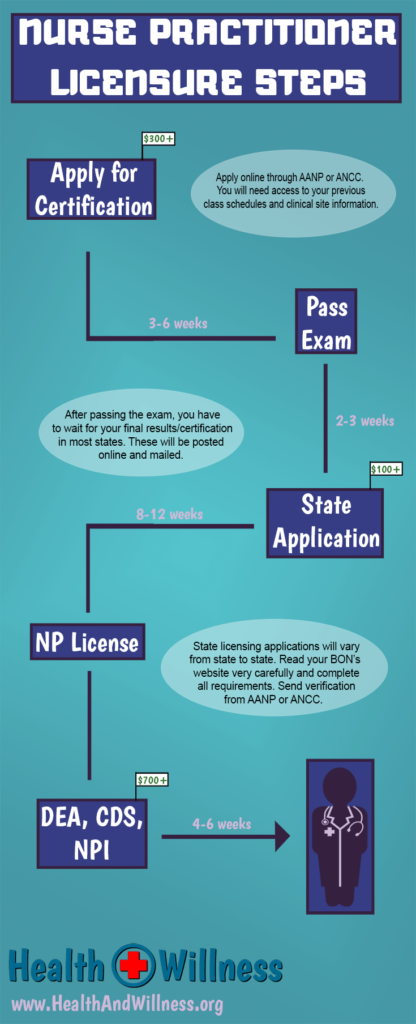 Nurse Practitioner: Licensure Timeline Infographic for newly graduated #NursePractitioners #NP