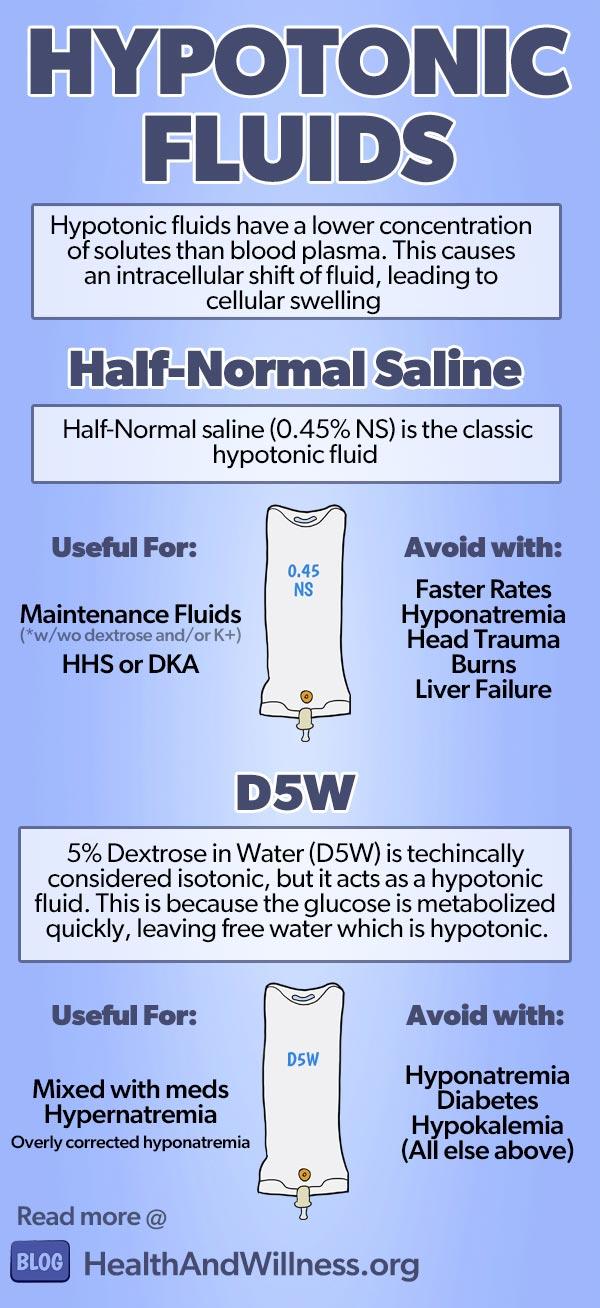 Intravenous Fluids IVF - Hypotonic fluids