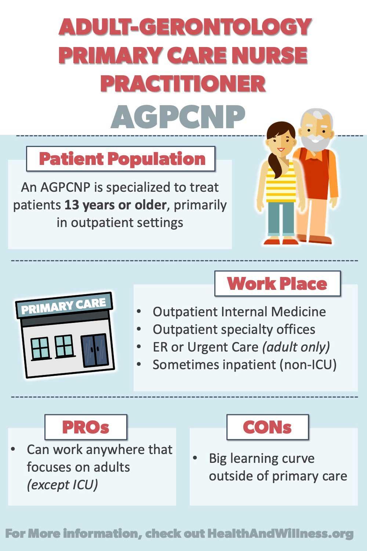 Nurse Practitioner Specialties: AGPCNP