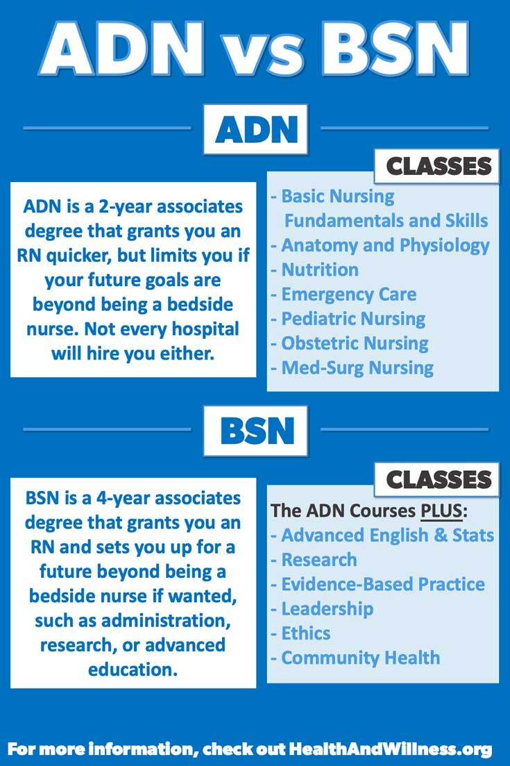 ADN vs BSN | ADN Is a 2 year degree that will grant you an associates degree in nursing, and BSN is a 4 year degree that will give you a bachelor of science in nursing. BSN focuses more on research, evidence-based practice, leadership, and ethics, whereas ADN focuses on essential nursing knowledge and skills