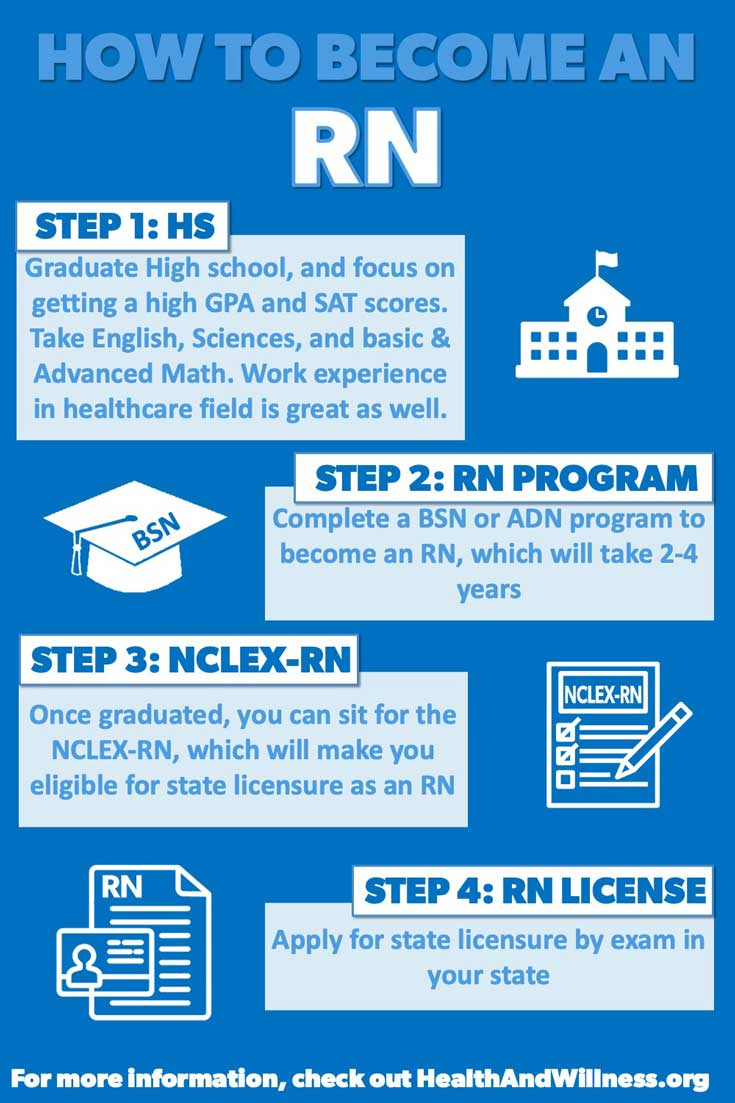 Learn how to become a registered nurse RN by first completing high school, then choosing a nursing program ADN vs BSN, finishing a program including clinical hours, passing the NCLEX-RN, and then applying for RN state licensure
